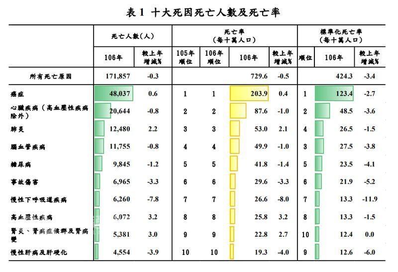 (圖取自衛福部網頁www.mohw.gov.tw)