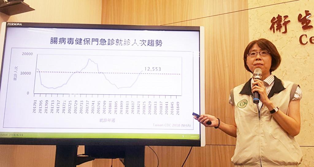 衛福部疾管署疫情中心主任劉定萍表示,6月10日至6月16日腸病毒健保門急診就診計1萬2553人次,較前一週上升4.6%。