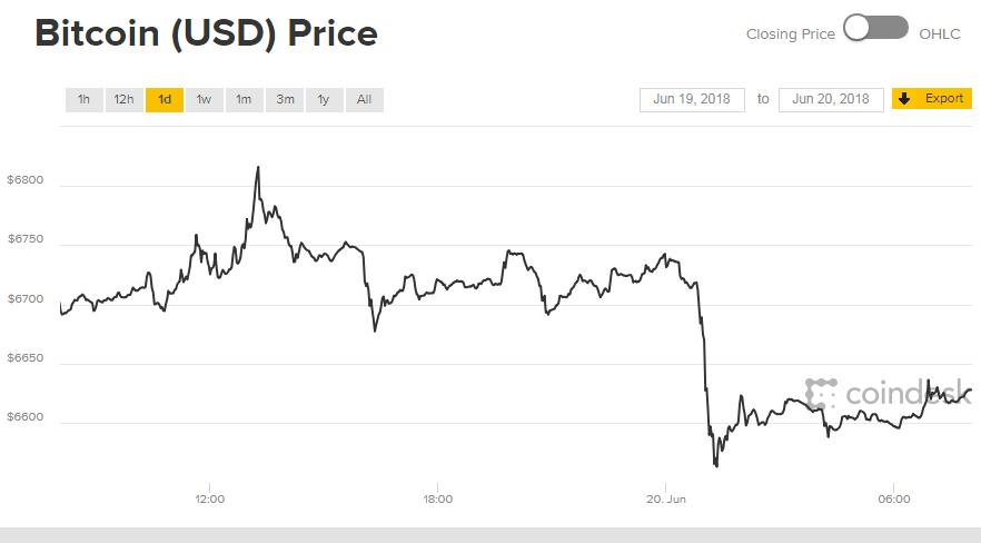 南韓虛擬貨幣又遭竊!投資人恐慌比特幣暴跌