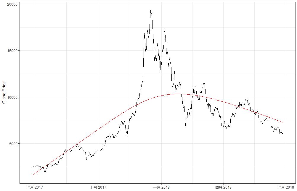 比特幣價格變化趨勢圖(吳東文繪製,資料來源coindesk)