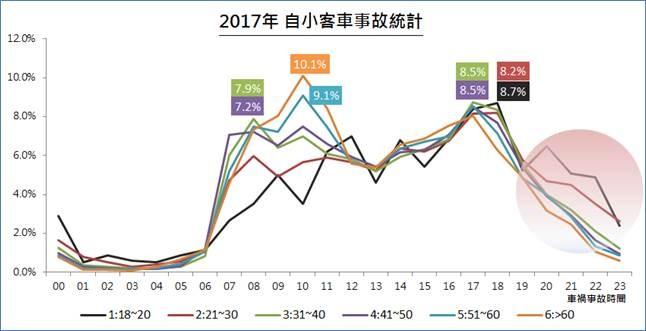 圖二、2017年自小客各年齡層事故發生時間頻率圖(富邦銀行提供)