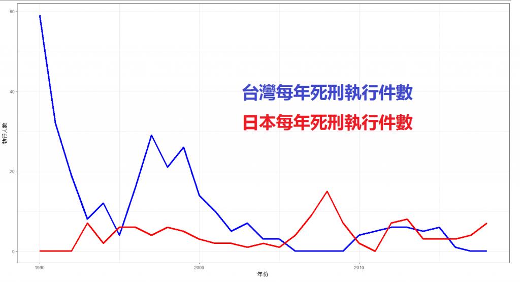 臺灣日本死刑執行人數歷年比較