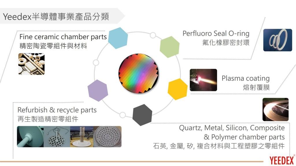 Yeedex半導體事業產品分類(意德士科技(股)公司提供)