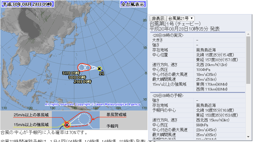 日本氣象廳在日本時間2018(平成30)年8月28日上午9點預測的第21號颱風「燕子」路徑圖及相關資料(翻攝自日本氣象廳網站)
