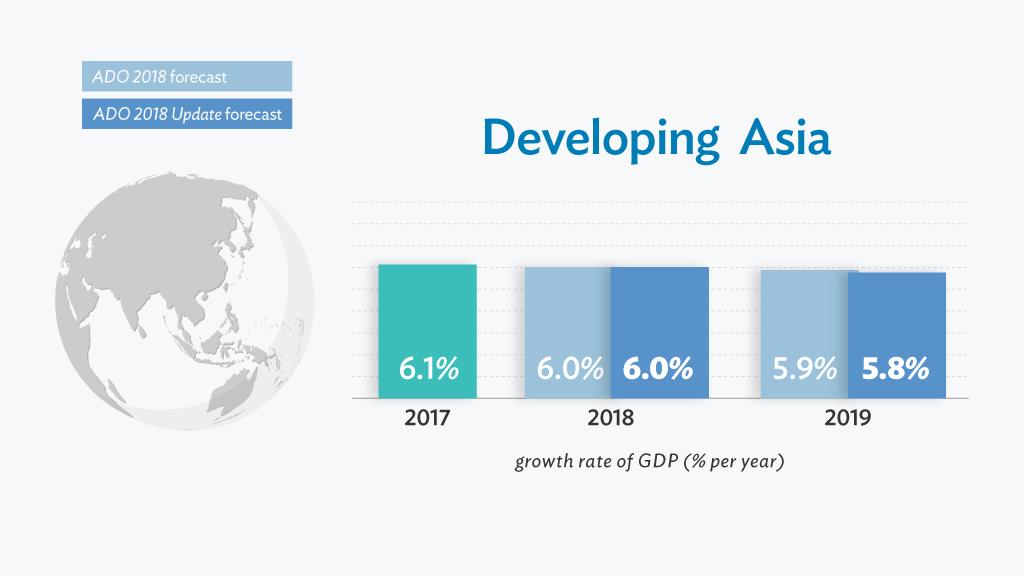 圖片翻攝自Asian Development Bank網站