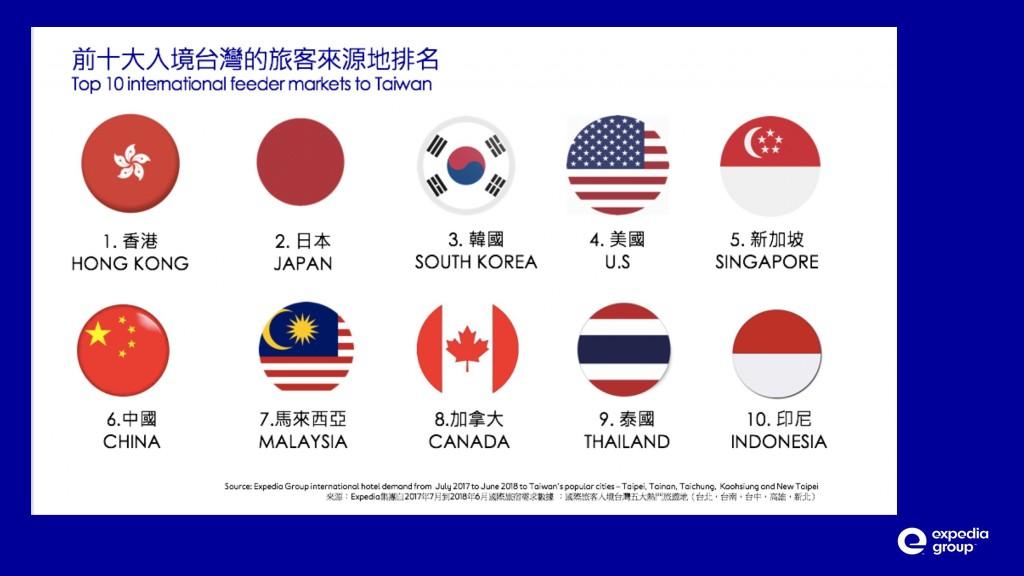 (圖片:Expedia集團提供)