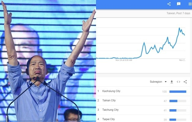 Han Kuo-yu (right) (CNA), Google Trends (right).