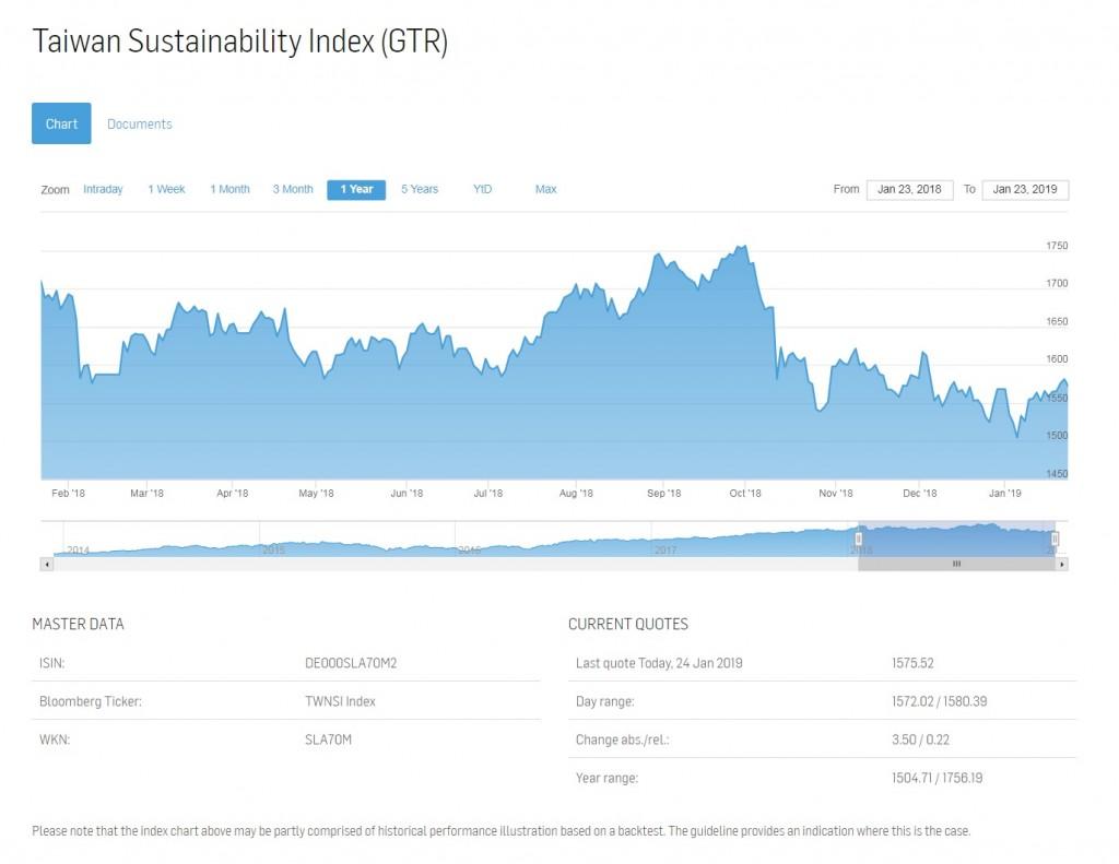 投資價值提升 本土「台灣永續價值指數」登上國際版