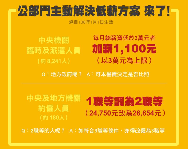 2019年中央約聘雇人員調薪方案(圖/行政院)