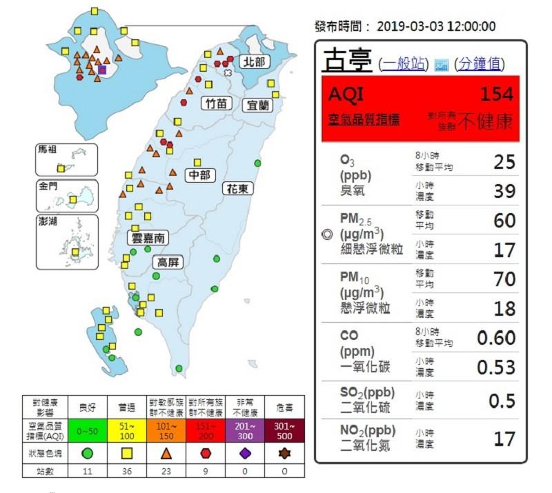 圖/行政院環境保護署空氣品質監測網。