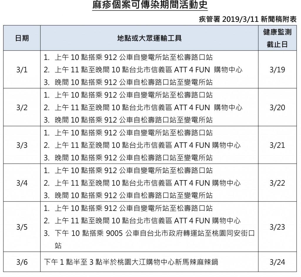 信義商圈餐飲業女服務生染麻疹 相關接觸者共247人