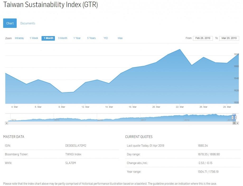 Taiwan Sustainability Index (GTR)截圖。(圖片截取自Solactive)