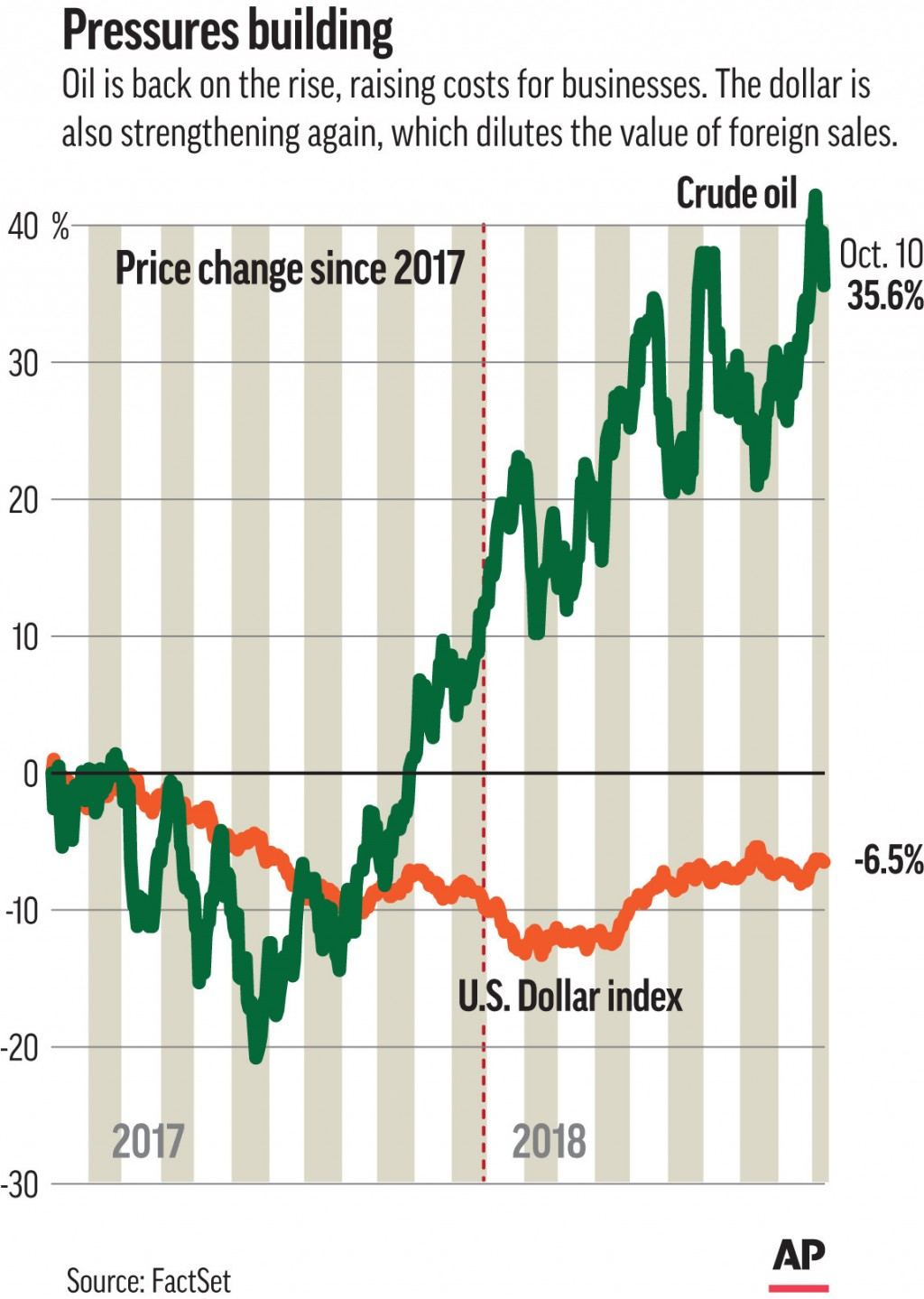 This Thursday, Oct. 11, 2018, image shows an Associated Press graphic. The price of crude oil touched a four-year high last week, which is pushing up