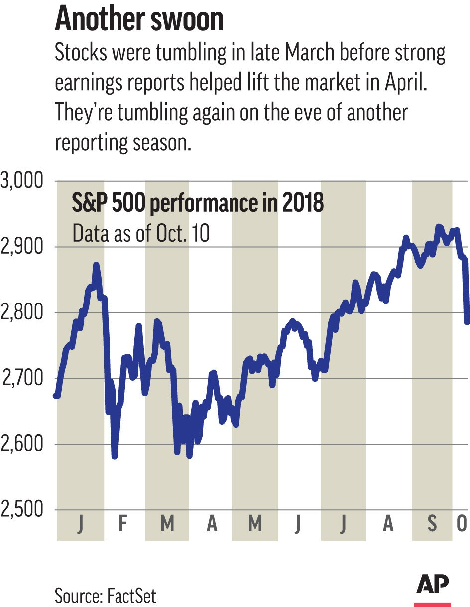 This Thursday, Oct. 11, 2018, image shows an Associated Press graphic. Just as they were in the spring, expectations are high for a blowout quarter. A