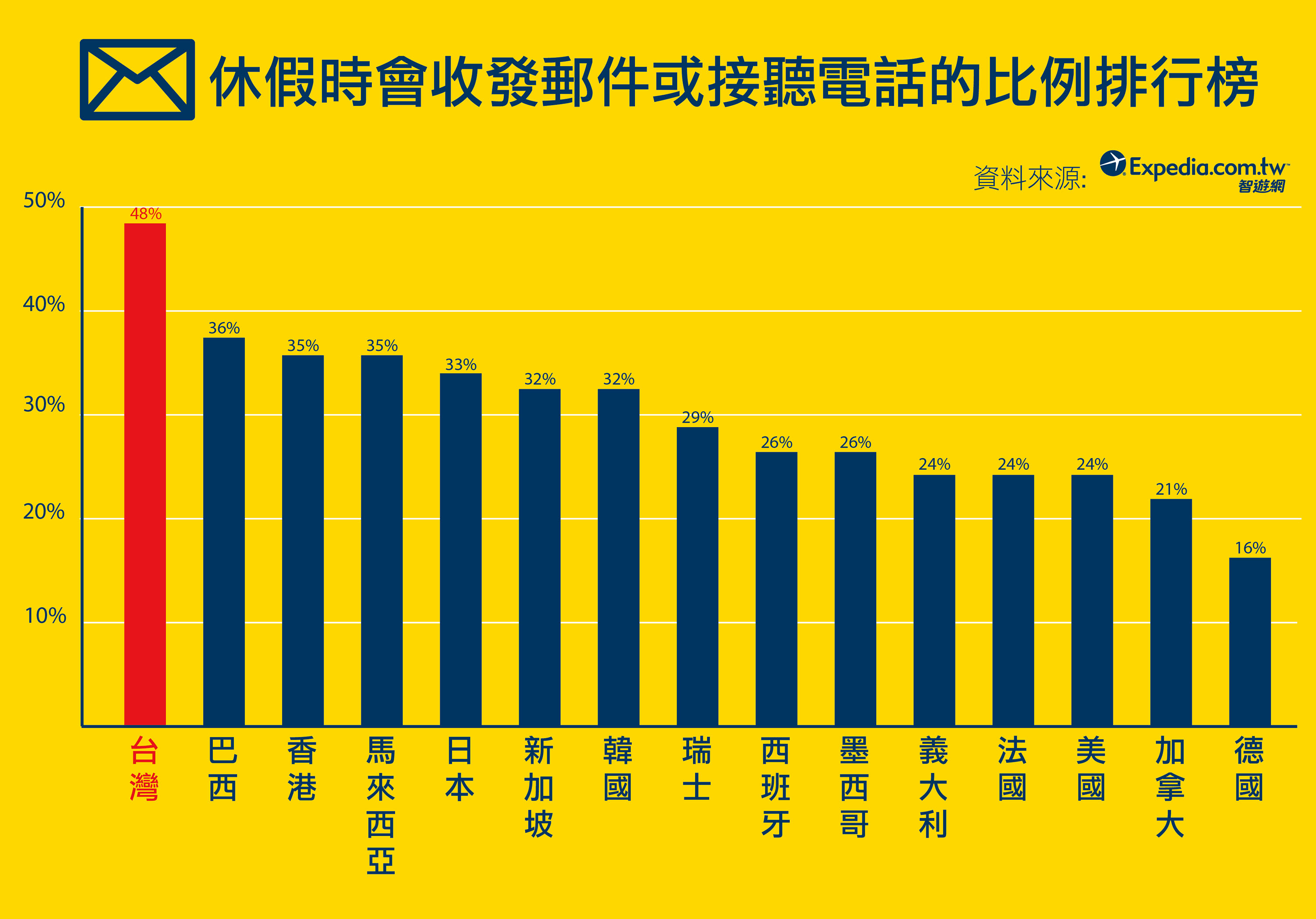 Taiwanese work the most while on vacation (left).