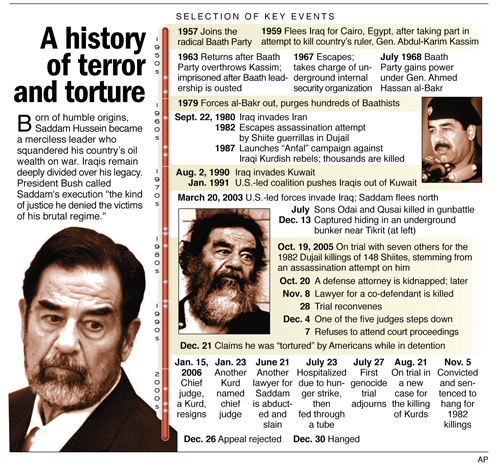 Saddam's death comes quickly, quietly