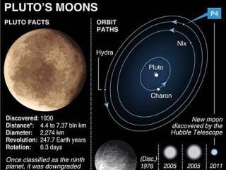 圖P4為冥王星新衛星示意圖。
