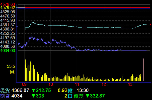 For today, the index dropped 212.75 points, or 4.65 percent, to close at 4366.87 on turnover of NT$35.87 billion.