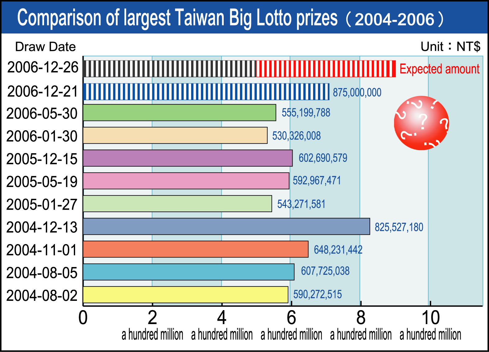 台灣大樂透最高獎金比較表(2004-2006)