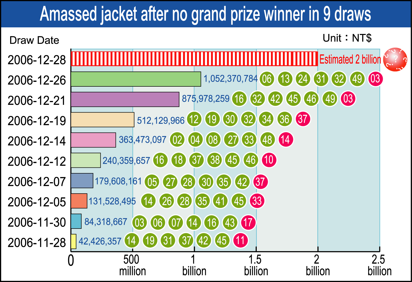 Taiwan big lottery could reach historic level of NT$2 billion after no grand prize winner in 9 draws.