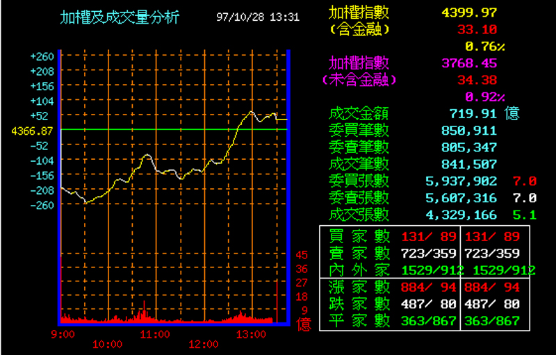 Taiwan stocks rise 33.10, or 0.76 percent, to close at 4399.97 points on turnover of NT$71.99 billion at 1:30pm today.