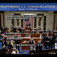 US House passes bill reaffirming Taiwan Relations Act amid US-China trade war