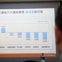 台灣民意基金會最新民調 賴清德領先蔡英文12百分點
