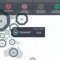 Taiwan's ranking in Asia Power Index down as diplomatic influence wanes