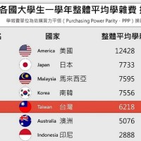 Taiwan's college tuition ranks No 14 in the world: Taiwan Higher Education Union