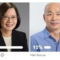 Tsai far ahead of Han in Taiwan News presidential poll