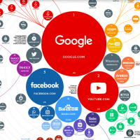 Google leads world's top 100 websites, followed by YouTube and Facebook
