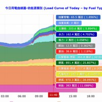 Solar power in Taiwan surpassed nuke plant due to hot sun on Mon.