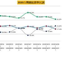 倒數68天 ● 2020台灣總統大選【蔡英文與韓國瑜民意調查趨勢】
