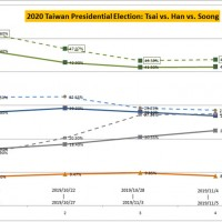 2020 Taiwan presidential election (64 days remaining): Tsai vs. Han vs. Soong
