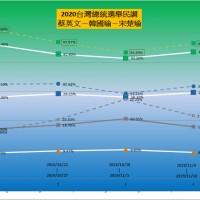 倒數60天 ● 2020台灣總統大選【蔡英文、韓國瑜/宋楚瑜民意調查趨勢】