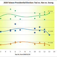 Taiwan presidential election (42 days remaining): Tsai vs. Han vs. Soong