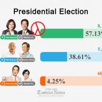 Taiwan President Tsai Ing-wen wins election with record 8.17 million votes