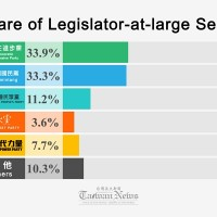 Honors even for Taiwan legislative-at-large election results