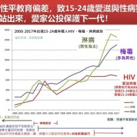 Claim linking sex equity education in Taiwan with STDs refuted
