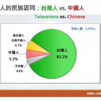 Record 83% of people in Taiwan identify as Taiwanese amid Wuhan virus outbreak