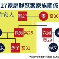 【武漢肺炎】台灣25日新增1例確診、年僅11歲學童 新北教育局: 補習班比照學校戴口罩