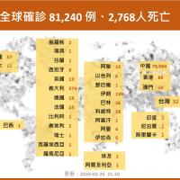 【武漢肺炎】全球最新確診和死亡人數統計