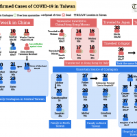 Diagram of confirmed cases of COVID-19 in Taiwan