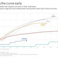 CNN lists Taiwan among 4 'places' that flattened coronavirus curve