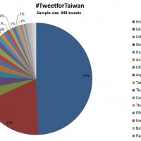 India top country tweeting for Taiwan membership in WHA