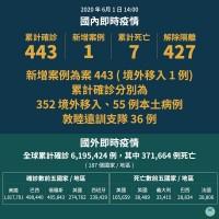 【武漢肺炎快訊】台灣 6/1新增美國移入一確診個案 累計443人確診