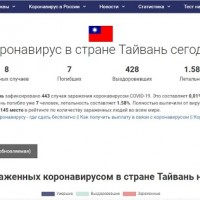 Russian coronavirus website lists 'country of Taiwan'