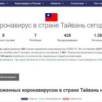 Russian coronavirus website lists 'country of Taiwan'