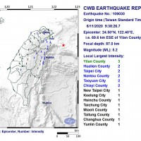 Magnitude 5.2 earthquake jolts NE Taiwan