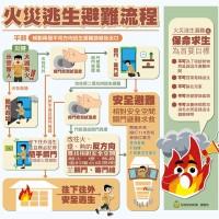 遇祝融先保命 台灣內政部提醒:預防7要點、逃生6要訣